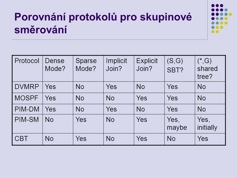 Porovnání protokolů pro skupinové směrování ProtocolDense Mode? Sparse Mode? Implicit Join? Explicit Join? (S,G) SBT? (*,G) shared tree? DVMRPYesNoYes