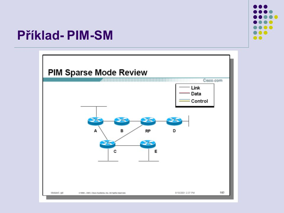 Příklad- PIM-SM