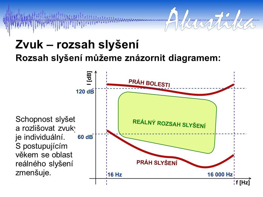 Zvuk – rozsah slyšení Rozsah slyšení můžeme znázornit diagramem: Schopnost slyšet a rozlišovat zvuky je individuální. S postupujícím věkem se oblast r