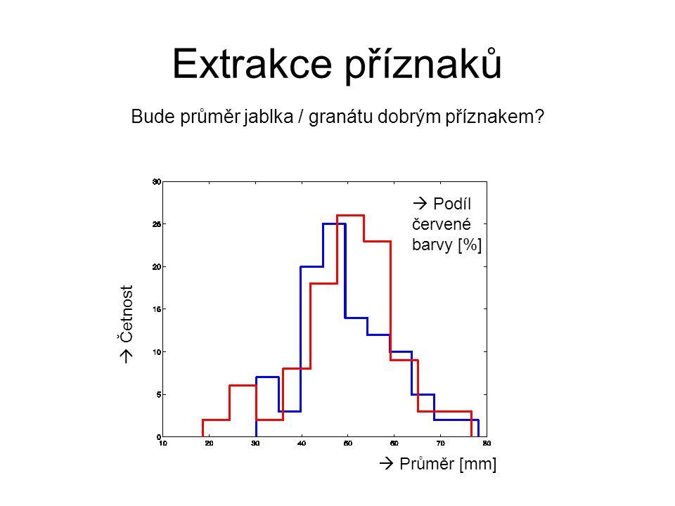 Extrakce příznaků Bude průměr jablka / granátu dobrým příznakem?  Průměr [mm]  Četnost  Podíl červené barvy [%]