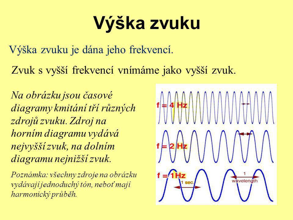 Výška zvuku Výška zvuku je dána jeho frekvencí. Zvuk s vyšší frekvencí vnímáme jako vyšší zvuk. Na obrázku jsou časové diagramy kmitání tří různých zd