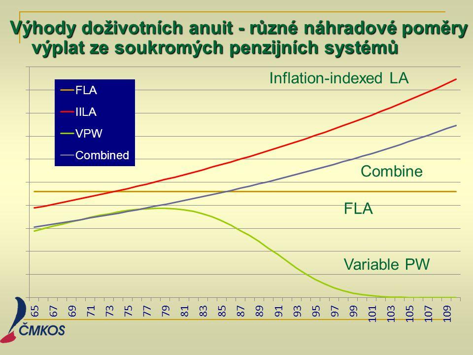 Výhody doživotních anuit - různé náhradové poměry výplat ze soukromých penzijních systémů Inflation-indexed LA Variable PW FLA Combine