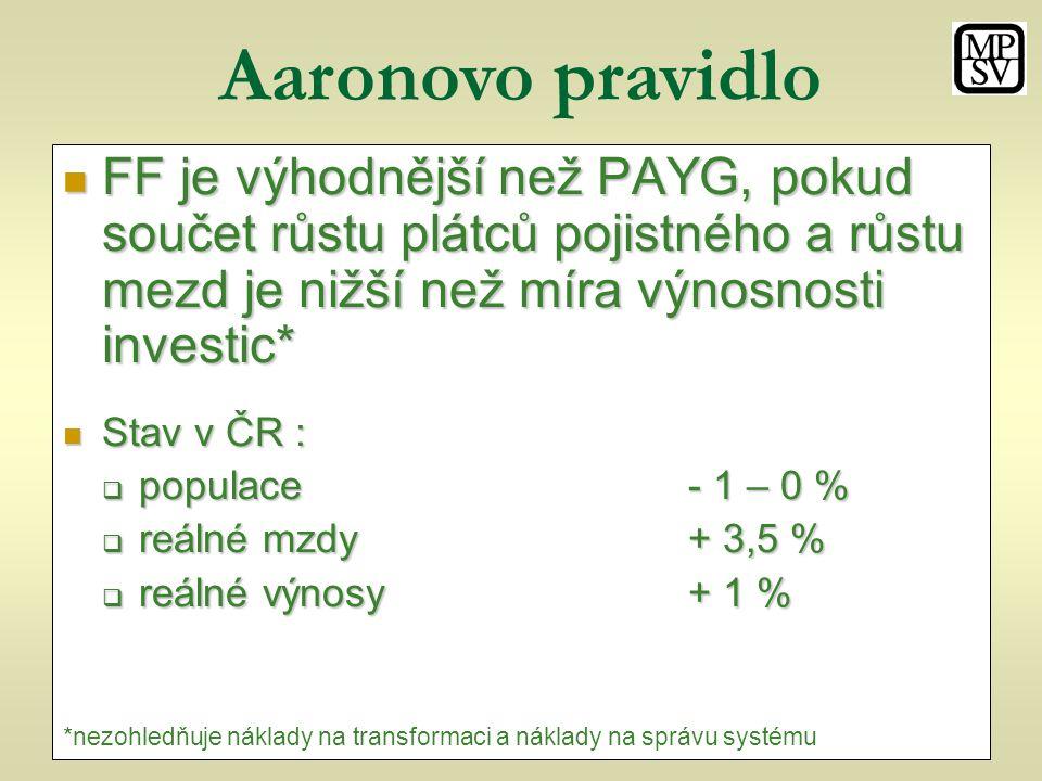 Aaronovo pravidlo FF je výhodnější než PAYG, pokud součet růstu plátců pojistného a růstu mezd je nižší než míra výnosnosti investic* FF je výhodnější