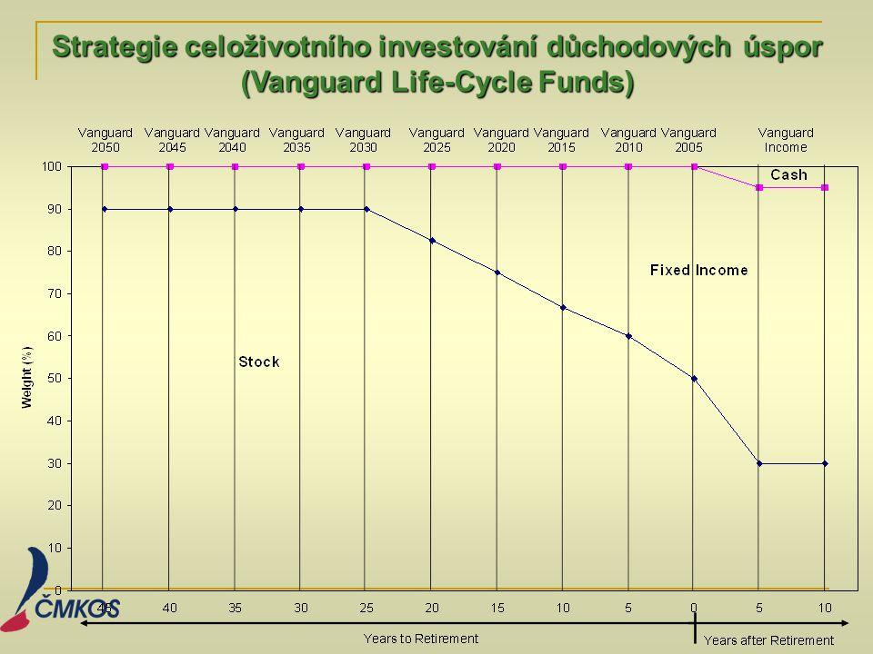 Strategie celoživotního investování důchodových úspor (Vanguard Life-Cycle Funds)