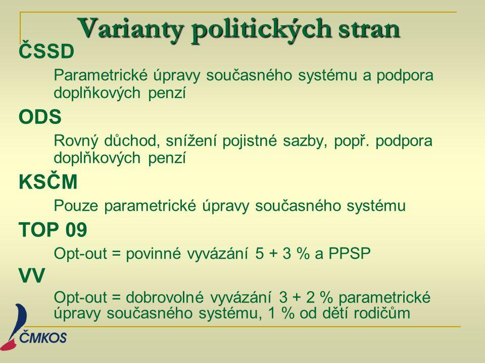 Varianty politických stran ČSSD Parametrické úpravy současného systému a podpora doplňkových penzí ODS Rovný důchod, snížení pojistné sazby, popř. pod
