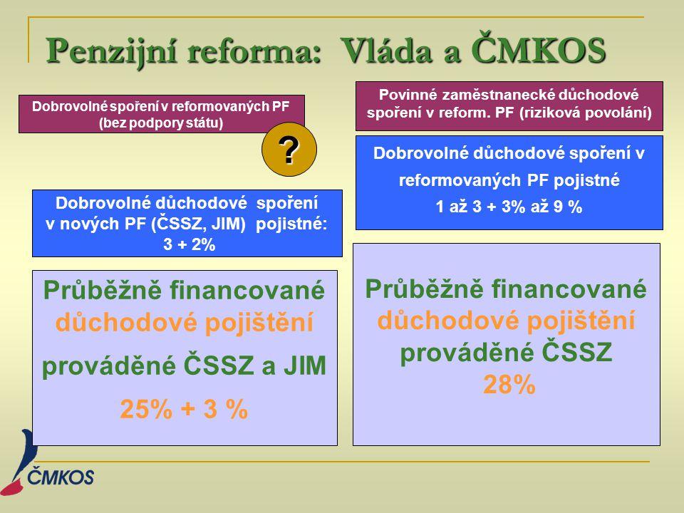 Penzijní reforma: Vláda a ČMKOS Penzijní reforma: Vláda a ČMKOS Průběžně financované důchodové pojištění prováděné ČSSZ a JIM 25% + 3 % Průběžně finan