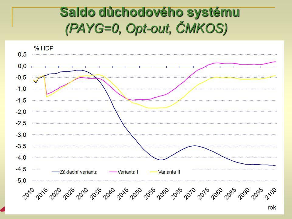 Saldo důchodového systému Saldo důchodového systému (PAYG=0, Opt-out, ČMKOS)