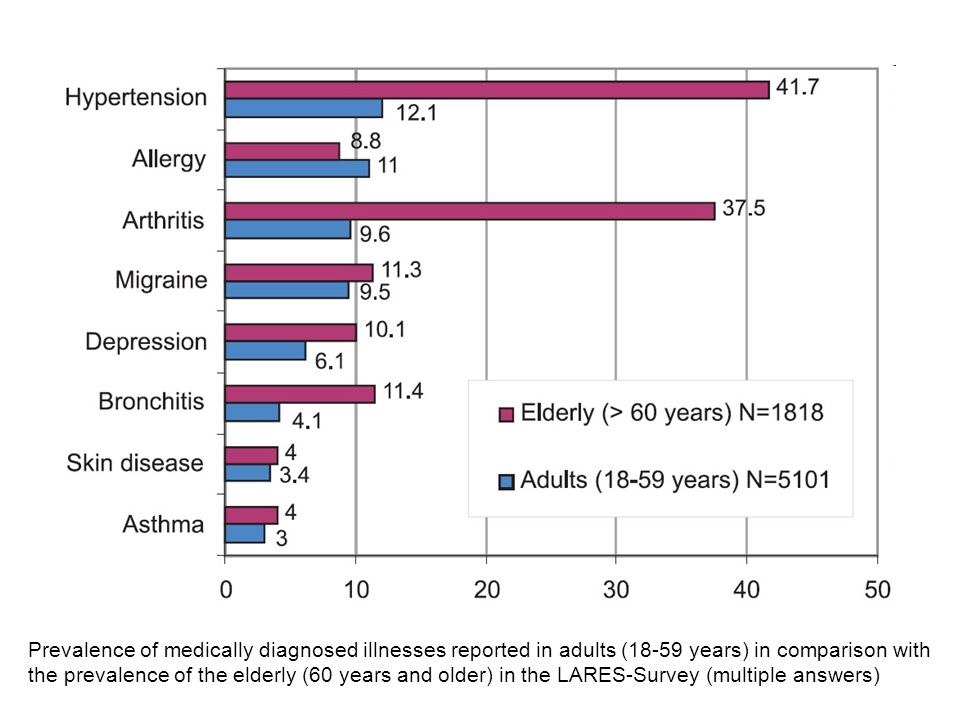 Prevalence of medically diagnosed illnesses reported in adults (18-59 years) in comparison with the prevalence of the elderly (60 years and older) in