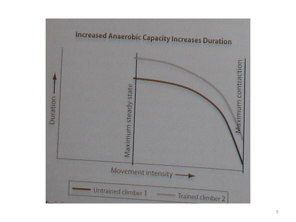 CIR (continuous intensity repetitions) – 15 problémů stejné obtížnosti – bez natečení – ke konci nastupuje únava 30