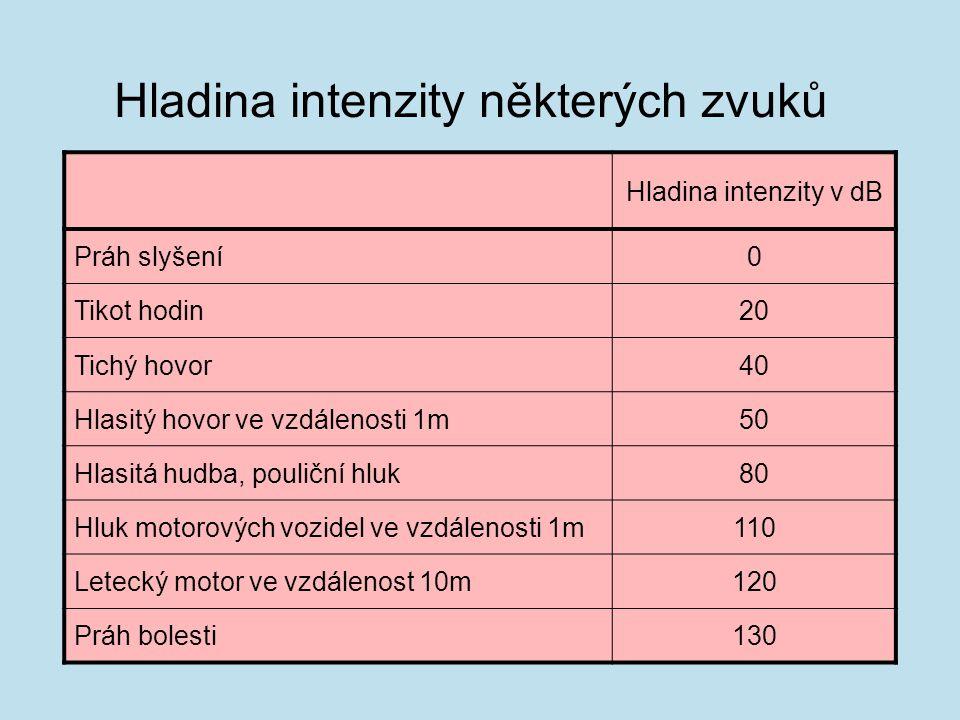 Hladina intenzity některých zvuků Hladina intenzity v dB Práh slyšení0 Tikot hodin20 Tichý hovor40 Hlasitý hovor ve vzdálenosti 1m50 Hlasitá hudba, po