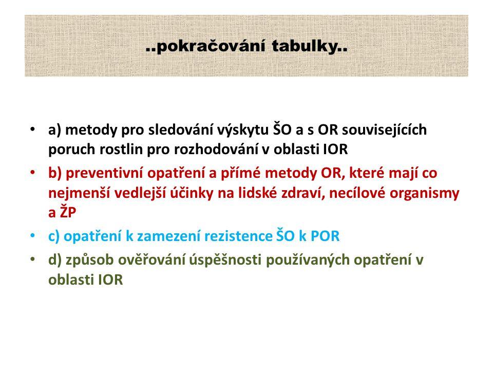 ..pokračování tabulky.. a) metody pro sledování výskytu ŠO a s OR souvisejících poruch rostlin pro rozhodování v oblasti IOR b) preventivní opatření a