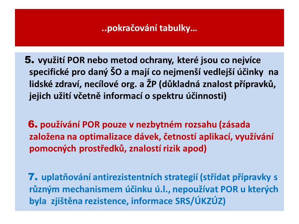 ..pokračování tabulky… 5. využití POR nebo metod ochrany, které jsou co nejvíce specifické pro daný ŠO a mají co nejmenší vedlejší účinky na lidské zd