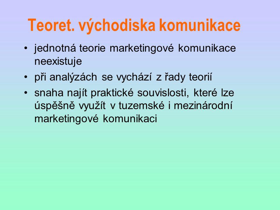 Teoret. východiska komunikace jednotná teorie marketingové komunikace neexistuje při analýzách se vychází z řady teorií snaha najít praktické souvislo