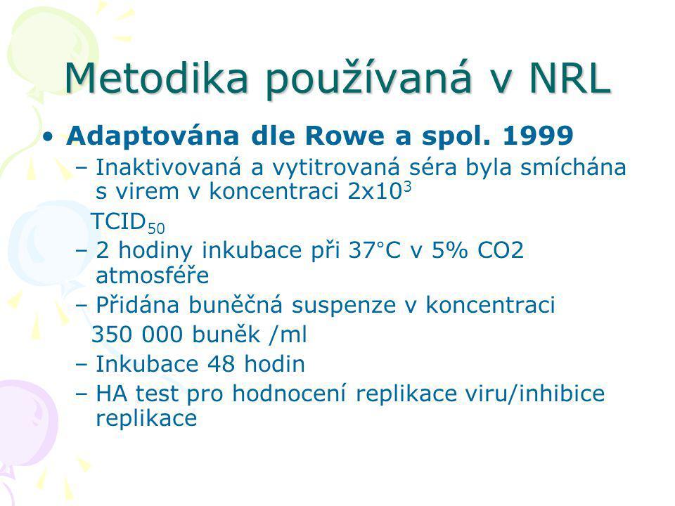 Metodika používaná v NRL Adaptována dle Rowe a spol. 1999 –Inaktivovaná a vytitrovaná séra byla smíchána s virem v koncentraci 2x10 3 TCID 50 –2 hodin