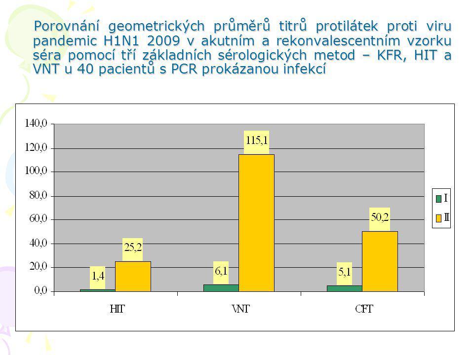 Porovnání geometrických průměrů titrů protilátek proti viru pandemic H1N1 2009 v akutním a rekonvalescentním vzorku séra pomocí tří základních sérolog