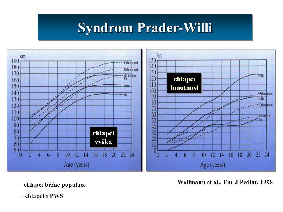 Syndrom Prader-Willi chlapci výška chlapci výška chlapci hmotnost chlapci hmotnost ---- chlapci běžné populace chlapci s PWS Wollmann et al., Eur J Pe