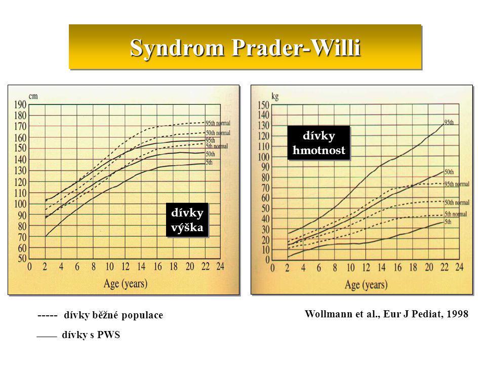 Syndrom Prader-Willi dívky výška dívky výška dívky hmotnost dívky hmotnost ----- dívky běžné populace dívky s PWS Wollmann et al., Eur J Pediat, 1998