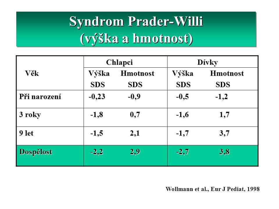 Syndrom Prader-Willi (výška a hmotnost) Věk Věk Chlapci Chlapci Výška Hmotnost Výška Hmotnost SDS SDS SDS SDS Dívky Dívky Výška Hmotnost Výška Hmotnos