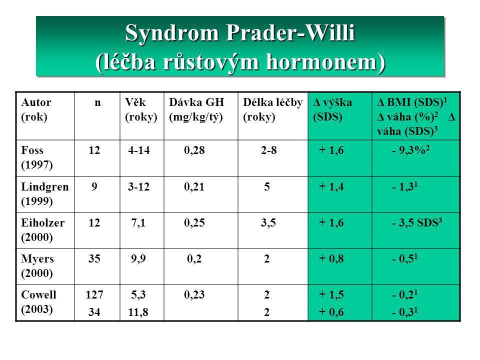 Syndrom Prader-Willi (léčba růstovým hormonem) Autor (rok) nVěk (roky) Dávka GH (mg/kg/tý) Délka léčby (roky) Δ výška (SDS) Δ BMI (SDS) 1 Δ váha (%) 2