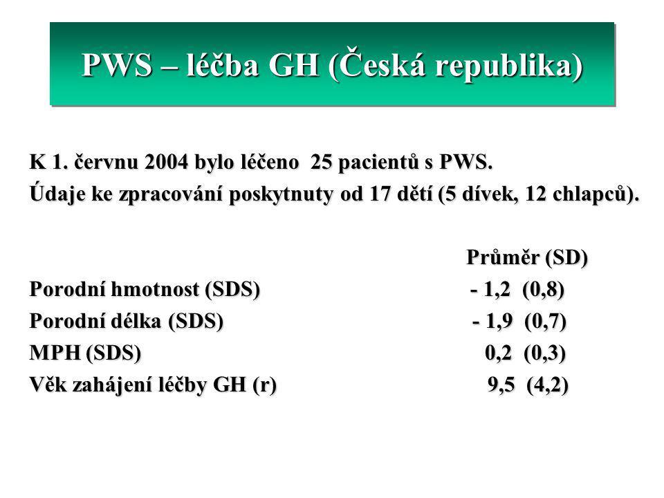 PWS – léčba GH (Česká republika) K 1. červnu 2004 bylo léčeno 25 pacientů s PWS. Údaje ke zpracování poskytnuty od 17 dětí (5 dívek, 12 chlapců). Prům