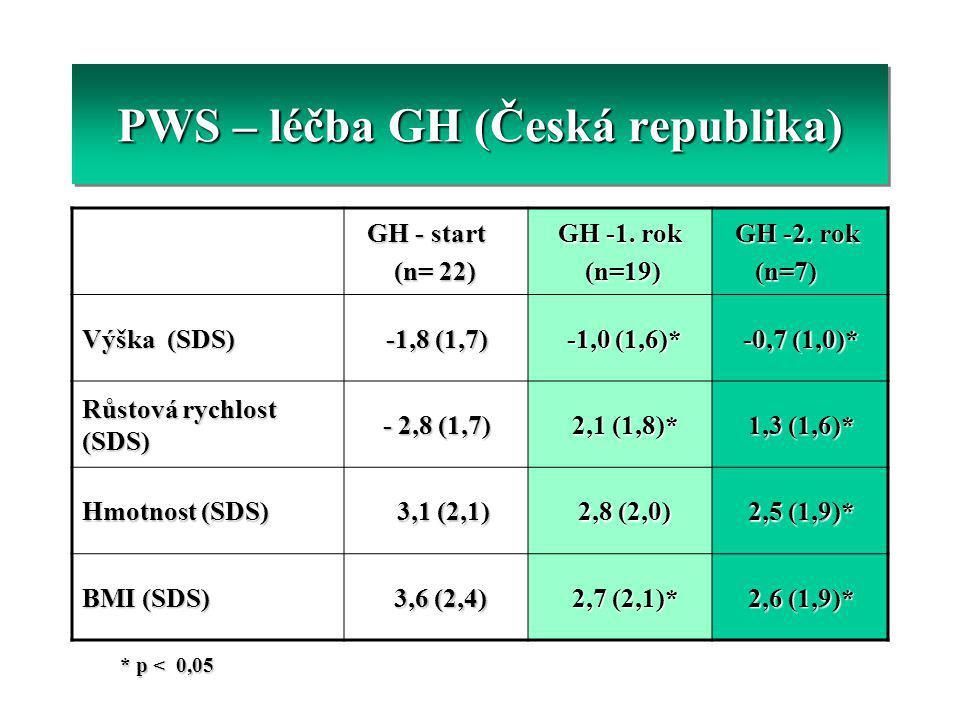GH - start GH - start (n= 22) (n= 22) GH -1. rok GH -1. rok (n=19) (n=19) GH -2. rok GH -2. rok (n=7) (n=7) Výška (SDS) -1,8 (1,7) -1,0 (1,6)* -1,0 (1