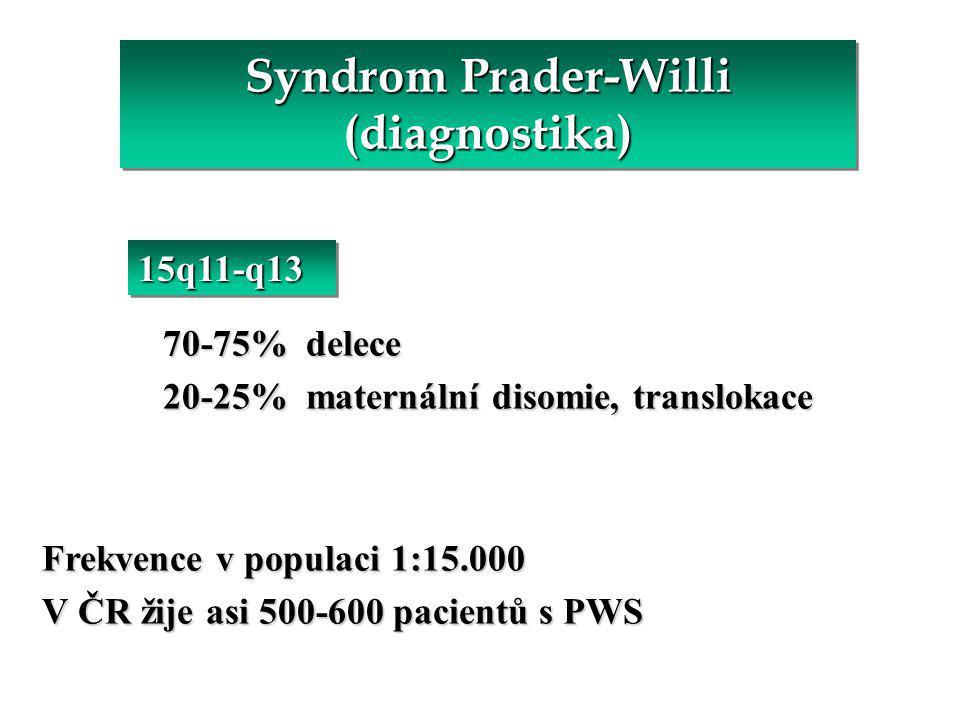 Syndrom Prader-Willi (diagnostika) 70-75% delece 70-75% delece 20-25% maternální disomie, translokace 20-25% maternální disomie, translokace Frekvence