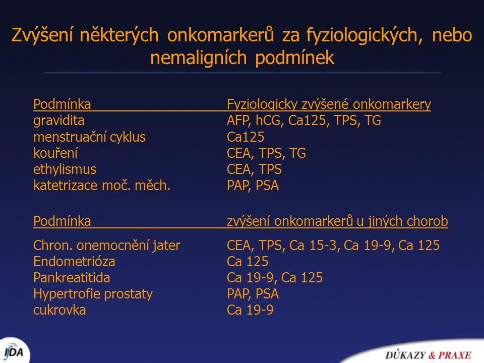 Zvýšení některých onkomarkerů za fyziologických, nebo nemaligních podmínek Podmínka Fyziologicky zvýšené onkomarkery gravidita AFP, hCG, Ca125, TPS, T