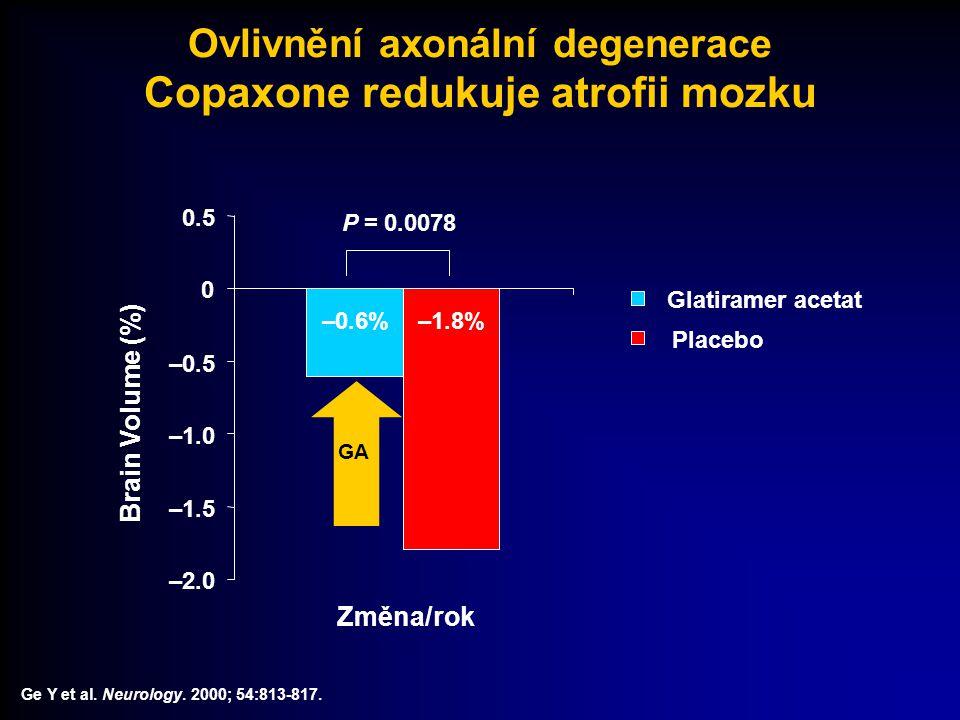 Ovlivnění axonální degenerace Copaxone redukuje atrofii mozku Ge Y et al. Neurology. 2000; 54:813-817. –2.0 –1.5 –1.0 –0.5 0 0.5 Brain Volume (%) –0.6