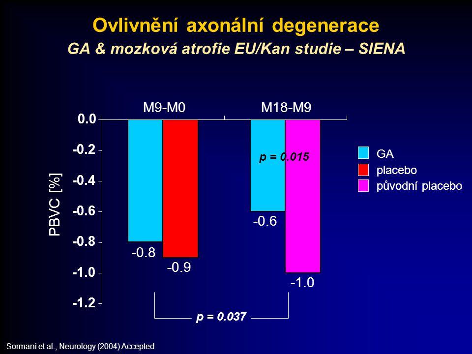 placebo původní placebo -0.8 -0.6 -0.9 -1.2 -0.8 -0.6 -0.4 -0.2 0.0 M9-M0M18-M9 Ovlivnění axonální degenerace GA & mozková atrofie EU/Kan studie – SIE