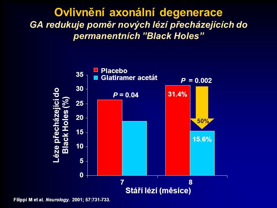 """Ovlivnění axonální degenerace GA redukuje poměr nových lézí přecházejících do permanentních """"Black Holes"""" Filippi M et al. Neurology. 2001; 57:731-733"""