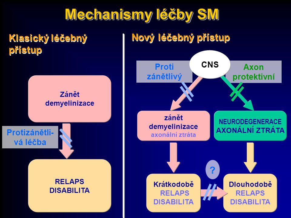 Dlouhodobě RELAPS DISABILITA RELAPS DISABILITA Krátkodobě RELAPS DISABILITA Klasický léčebný přístup Zánět demyelinizace Nový léčebný přístup zánět de