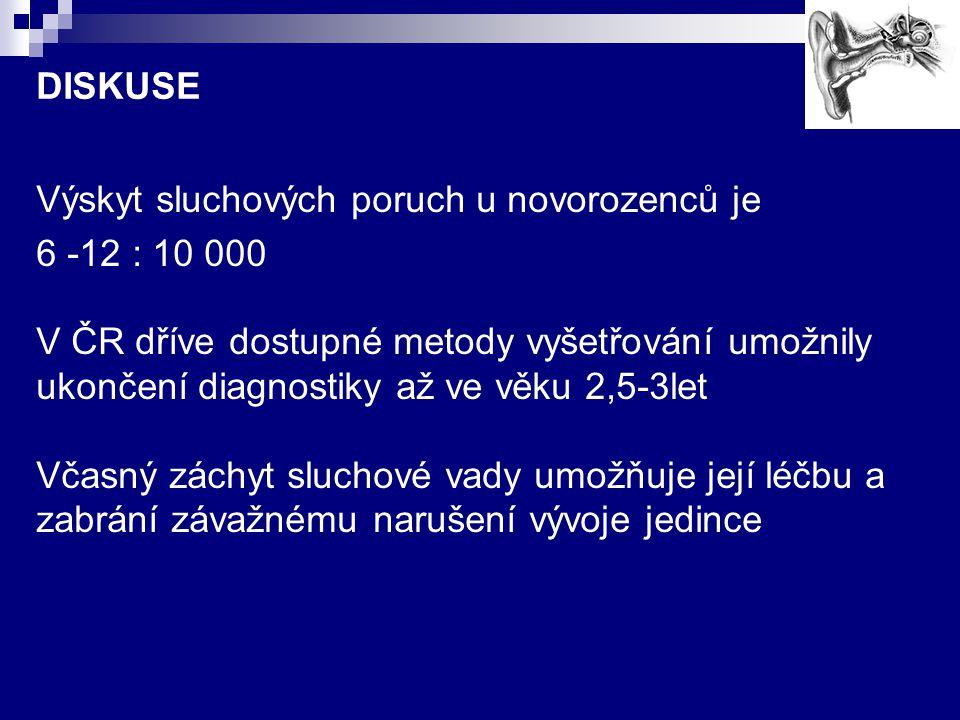 DISKUSE Výskyt sluchových poruch u novorozenců je 6 -12 : 10 000 V ČR dříve dostupné metody vyšetřování umožnily ukončení diagnostiky až ve věku 2,5-3