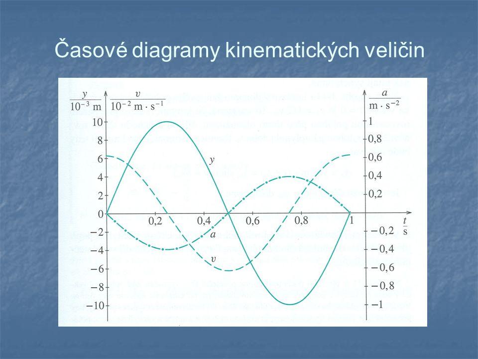 Časové diagramy kinematických veličin