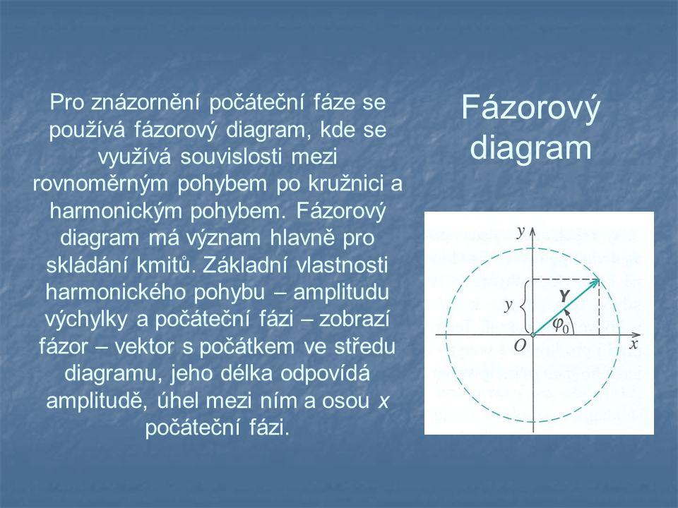 Fázorový diagram Pro znázornění počáteční fáze se používá fázorový diagram, kde se využívá souvislosti mezi rovnoměrným pohybem po kružnici a harmonickým pohybem.