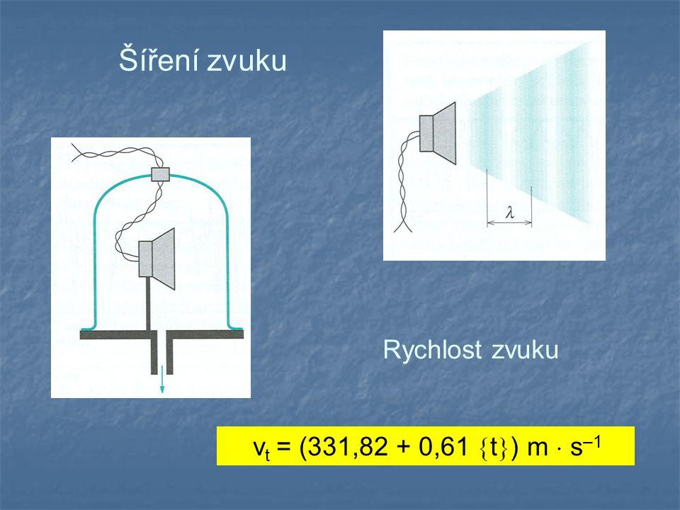Šíření zvuku v t = (331,82 + 0,61  t  ) m  s –1 Rychlost zvuku
