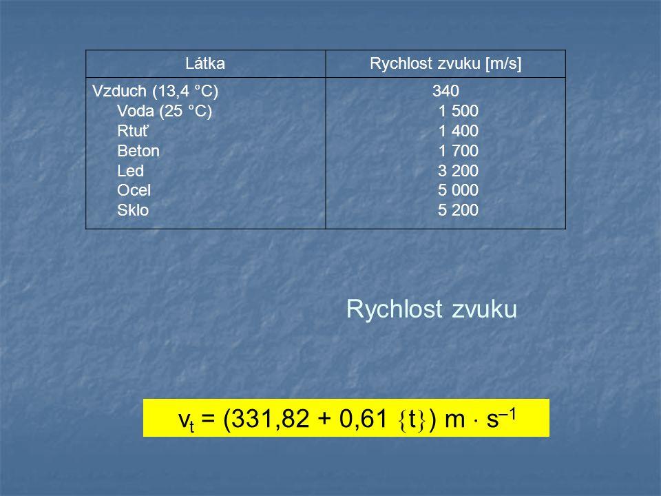 v t = (331,82 + 0,61  t  ) m  s –1 Rychlost zvuku LátkaRychlost zvuku [m/s] Vzduch (13,4 °C) Voda (25 °C) Rtuť Beton Led Ocel Sklo 340 1 500 1 400 1 700 3 200 5 000 5 200