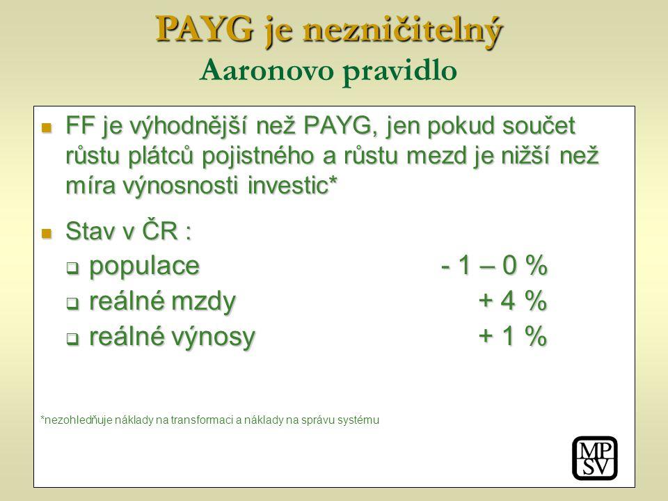 Aaronovo pravidlo FF je výhodnější než PAYG, jen pokud součet růstu plátců pojistného a růstu mezd je nižší než míra výnosnosti investic* FF je výhodnější než PAYG, jen pokud součet růstu plátců pojistného a růstu mezd je nižší než míra výnosnosti investic* Stav v ČR : Stav v ČR :  populace - 1 – 0 %  reálné mzdy + 4 %  reálné výnosy + 1 % *nezohledňuje náklady na transformaci a náklady na správu systému PAYG je nezničitelný PAYG je nezničitelný Aaronovo pravidlo