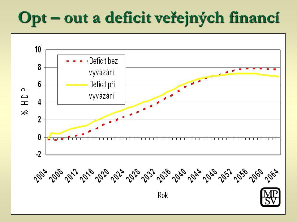 Vývoj deficitu při vyvázání Opt – out a deficitveřejných financí Opt – out a deficit veřejných financí
