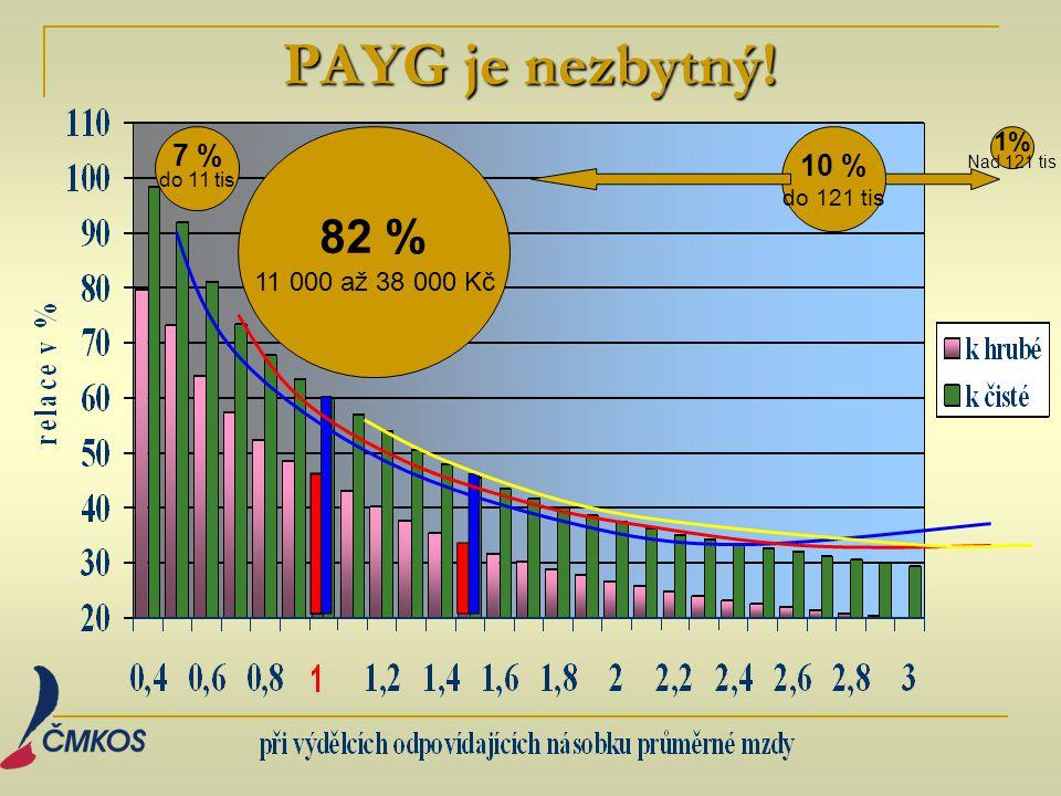 PAYG je nezbytný! 7 % do 11 tis 82 % 11 000 až 38 000 Kč 10 % do 121 tis 1% Nad 121 tis