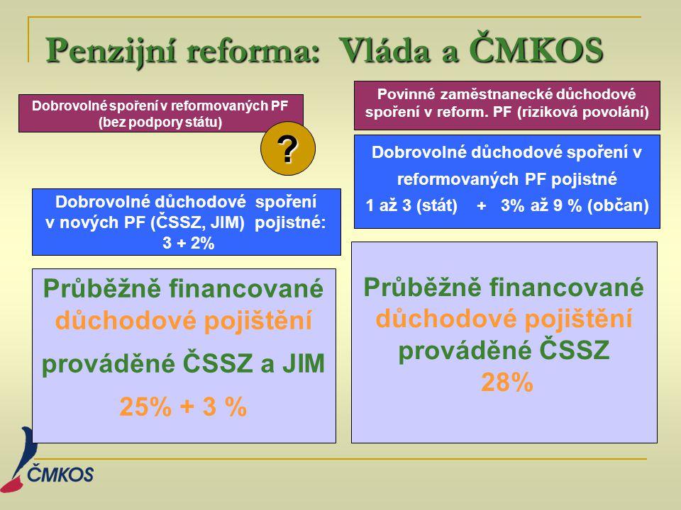 Penzijní reforma: Vláda a ČMKOS Penzijní reforma: Vláda a ČMKOS Průběžně financované důchodové pojištění prováděné ČSSZ a JIM 25% + 3 % Průběžně financované důchodové pojištění prováděné ČSSZ 28% Dobrovolné důchodové spoření v nových PF (ČSSZ, JIM) pojistné: 3 + 2% Dobrovolné spoření v reformovaných PF (bez podpory státu) Dobrovolné důchodové spoření v reformovaných PF pojistné 1 až 3 (stát) + 3% až 9 % (občan) Povinné zaměstnanecké důchodové spoření v reform.