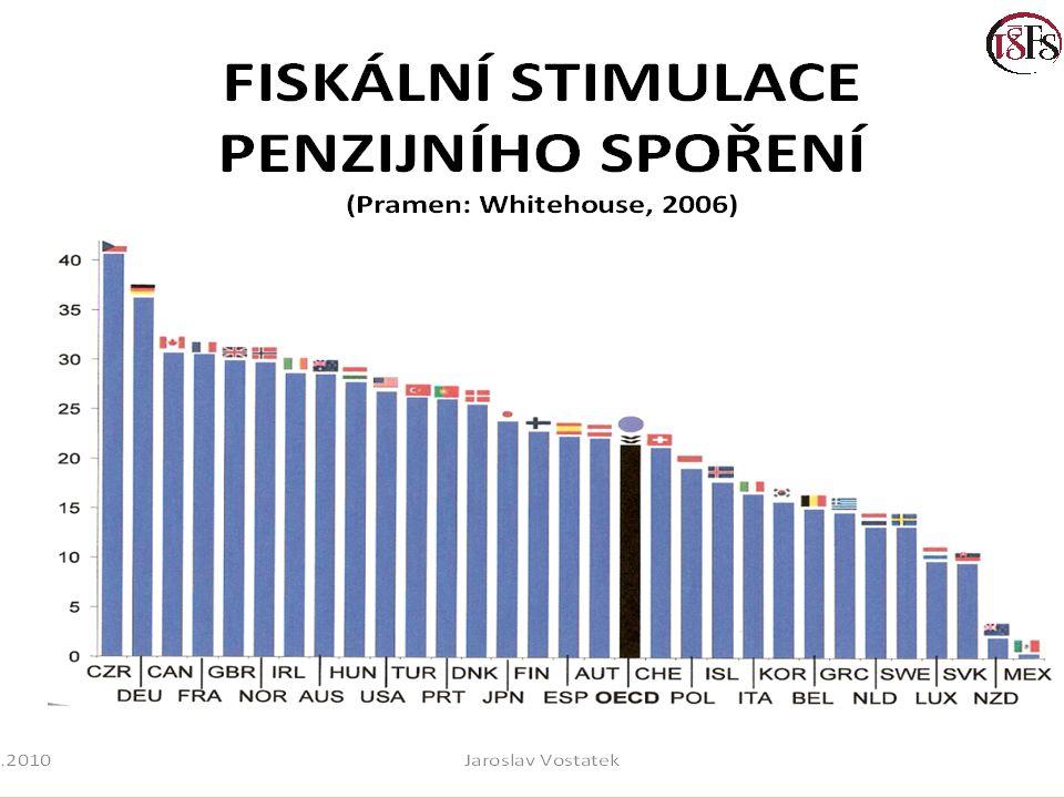 Pokles relativní úrovně příspěvku
