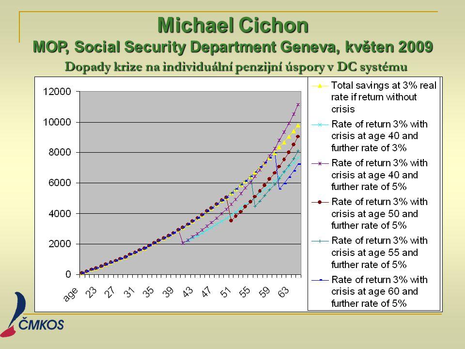 Dopady krize na individuální penzijní úspory v DC systému Michael Cichon MOP, Social Security Department Geneva, květen 2009
