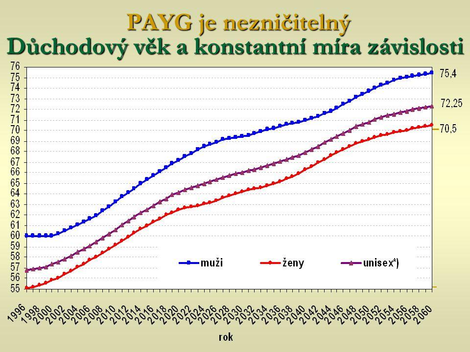 PAYG je nezničitelný Důchodový věk a konstantní míra závislosti PAYG je nezničitelný Důchodový věk a konstantní míra závislosti