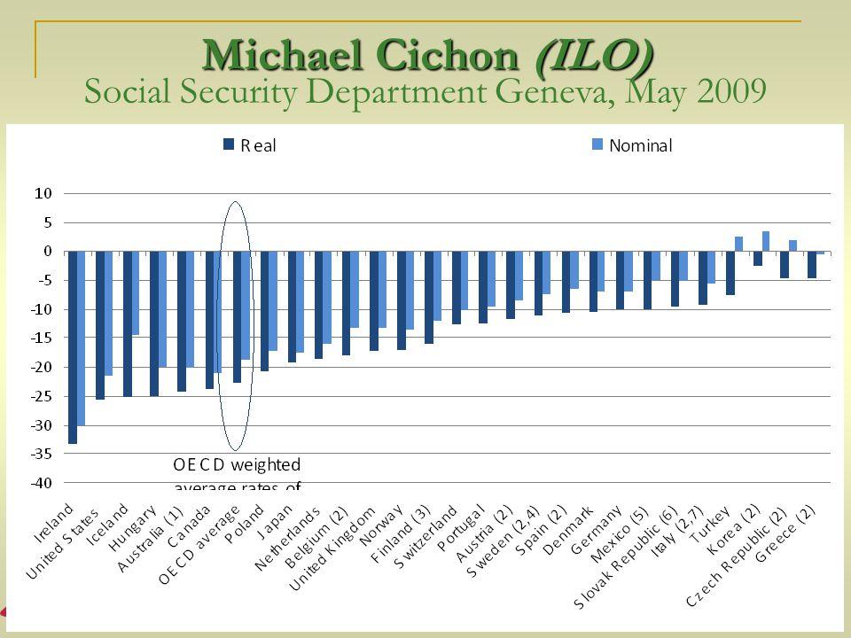 Michael Cichon (ILO) Social Security Department Geneva, May 2009
