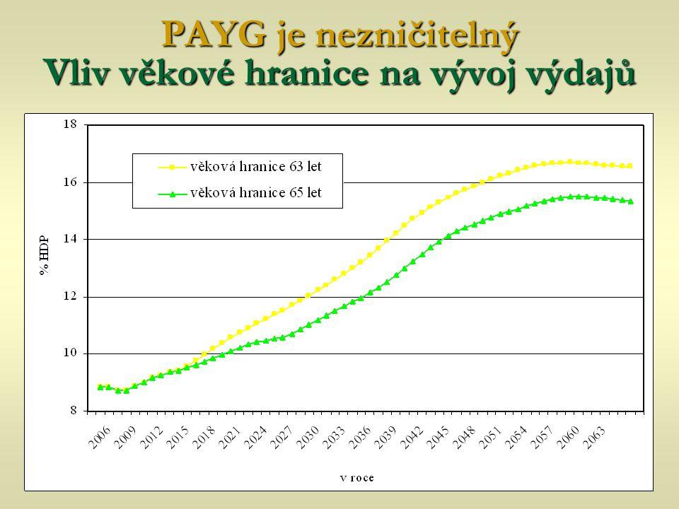 PAYG je nezničitelný Vliv věkové hranice na vývoj výdajů