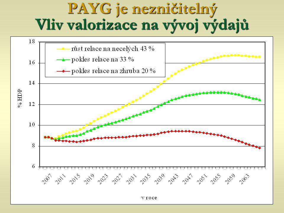 PAYG je nezničitelný Vliv valorizace na vývoj výdajů