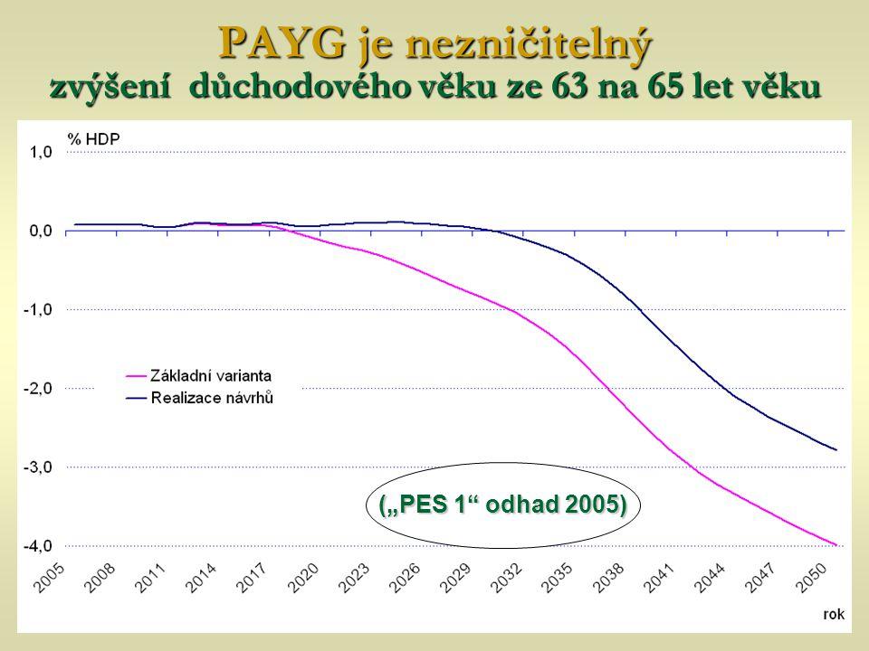 """PAYG je nezničitelný zvýšení důchodového věku ze 63 na 65 let věku (""""PES 1"""" odhad 2005)"""