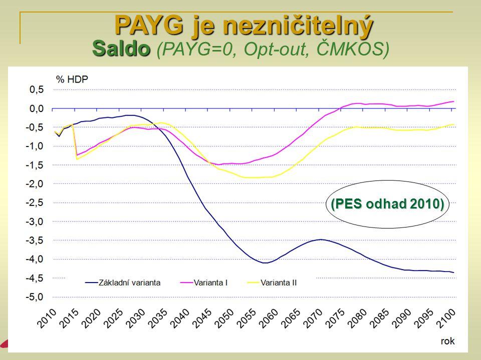 PAYG je nezničitelný PAYG je nezničitelný Saldo Saldo (PAYG=0, Opt-out, ČMKOS) (PES odhad 2010)