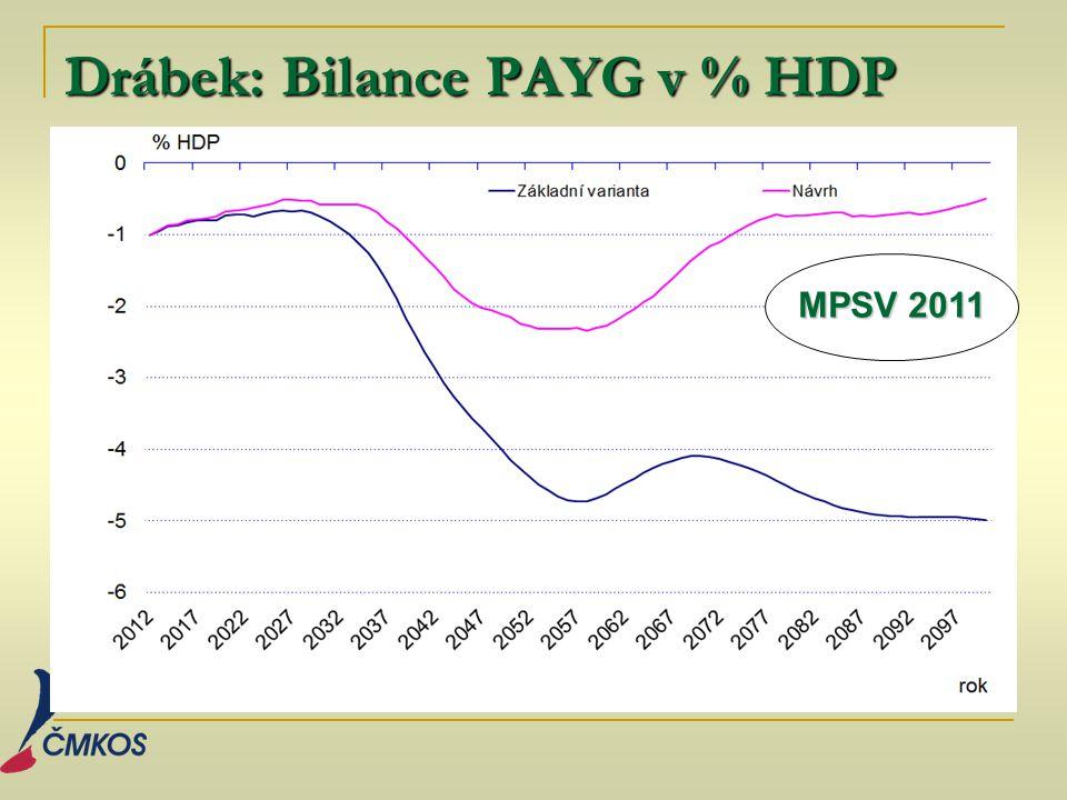 Drábek: Bilance PAYG v % HDP MPSV 2011