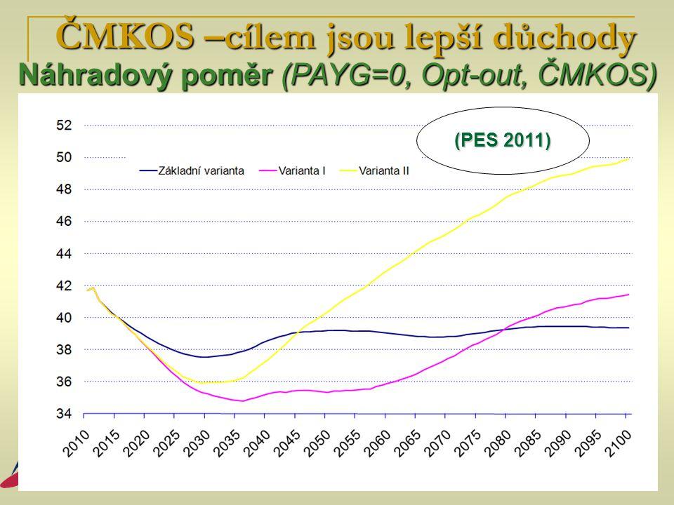 ČMKOS –cílem jsou lepší důchody Náhradový poměr (PAYG=0, Opt-out, ČMKOS) ČMKOS –cílem jsou lepší důchody Náhradový poměr (PAYG=0, Opt-out, ČMKOS) (PES